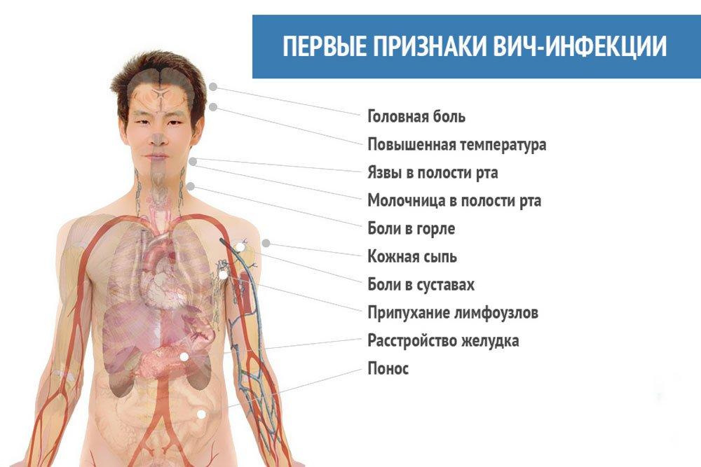 Венерические болезни через минет